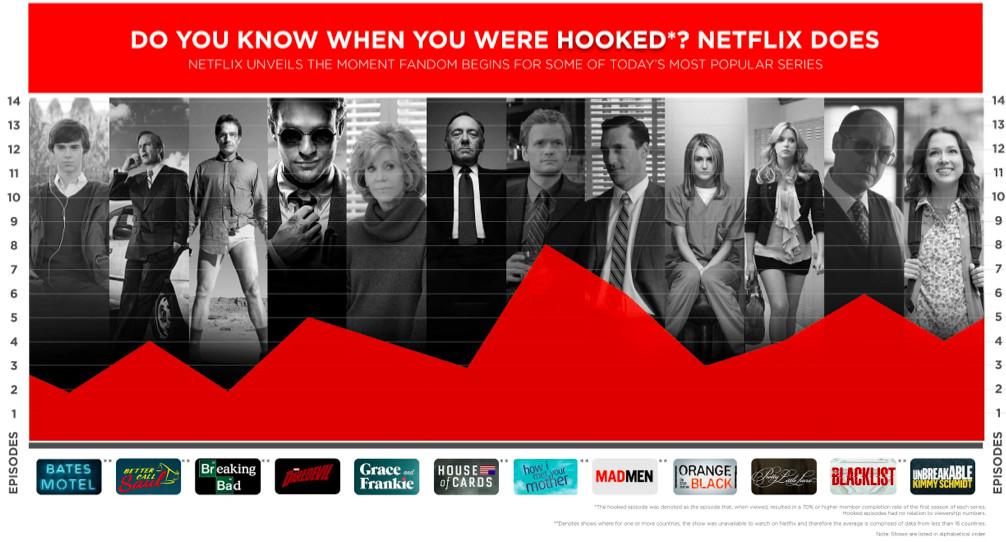 Netflix hooked