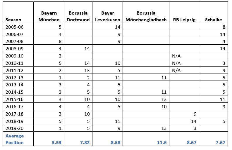 2005-2020 Bundesliga European Performances