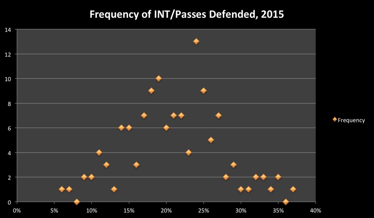int percentages