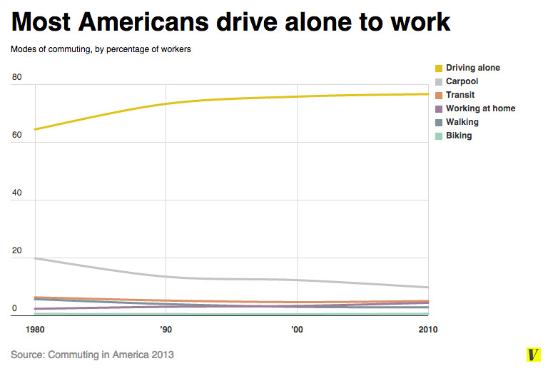 In All More Than Three Quarters Of American Workers Now Drive To Work Alone While Another 10 Percent Still Ride Carpools The Number People Biking