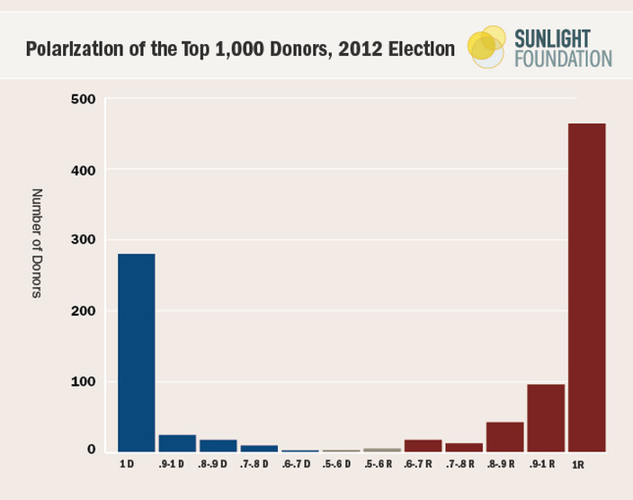 polarized donors