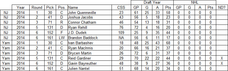2014 new jersey devils draft results, 2014 devils draft results, yam