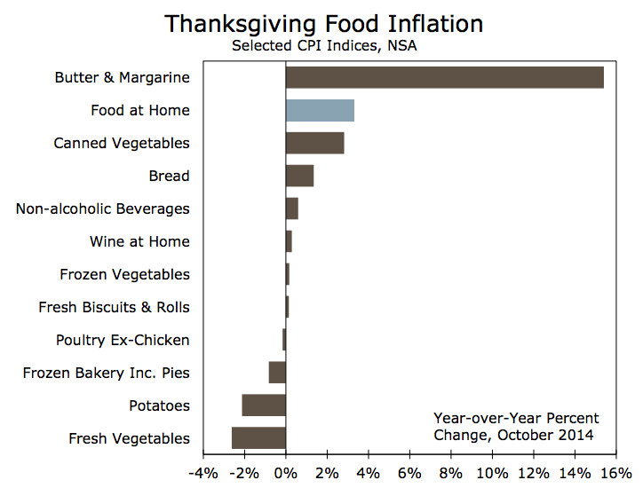 Thanksgiving prices