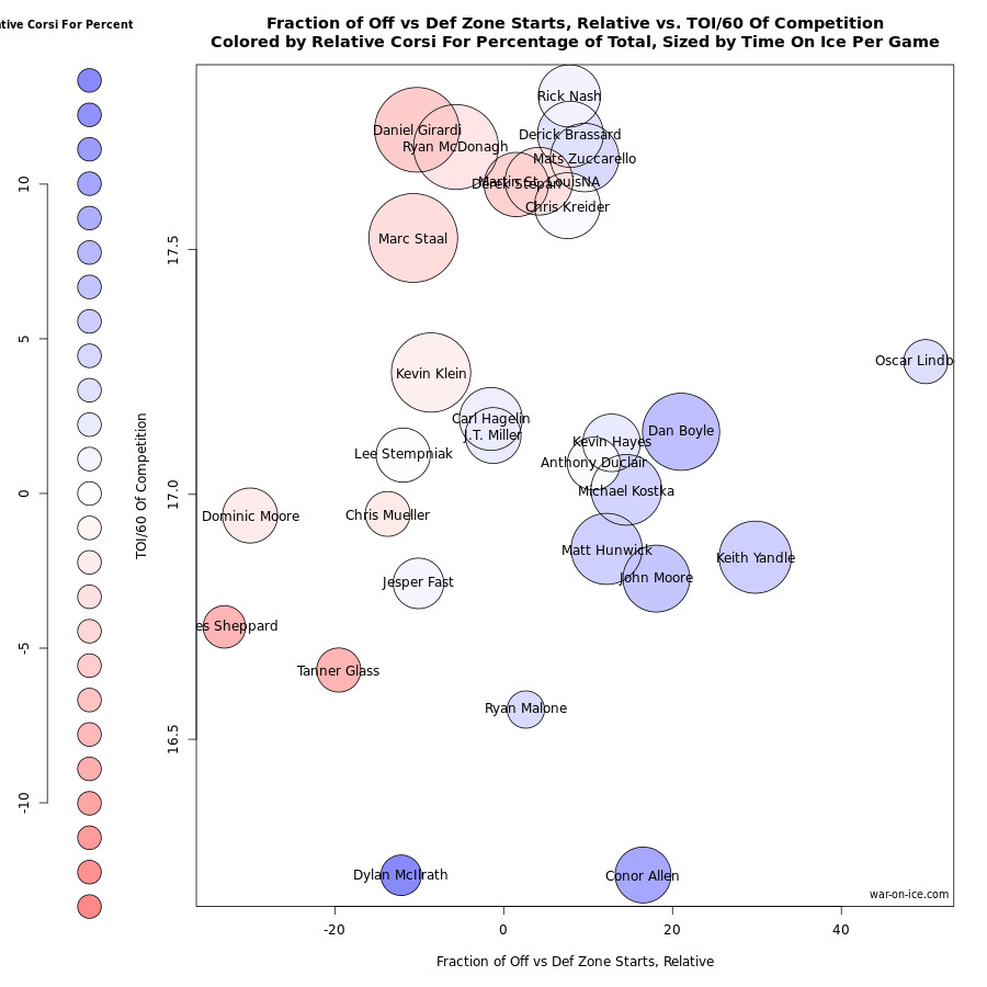 Ducks-Rangers Chart 2