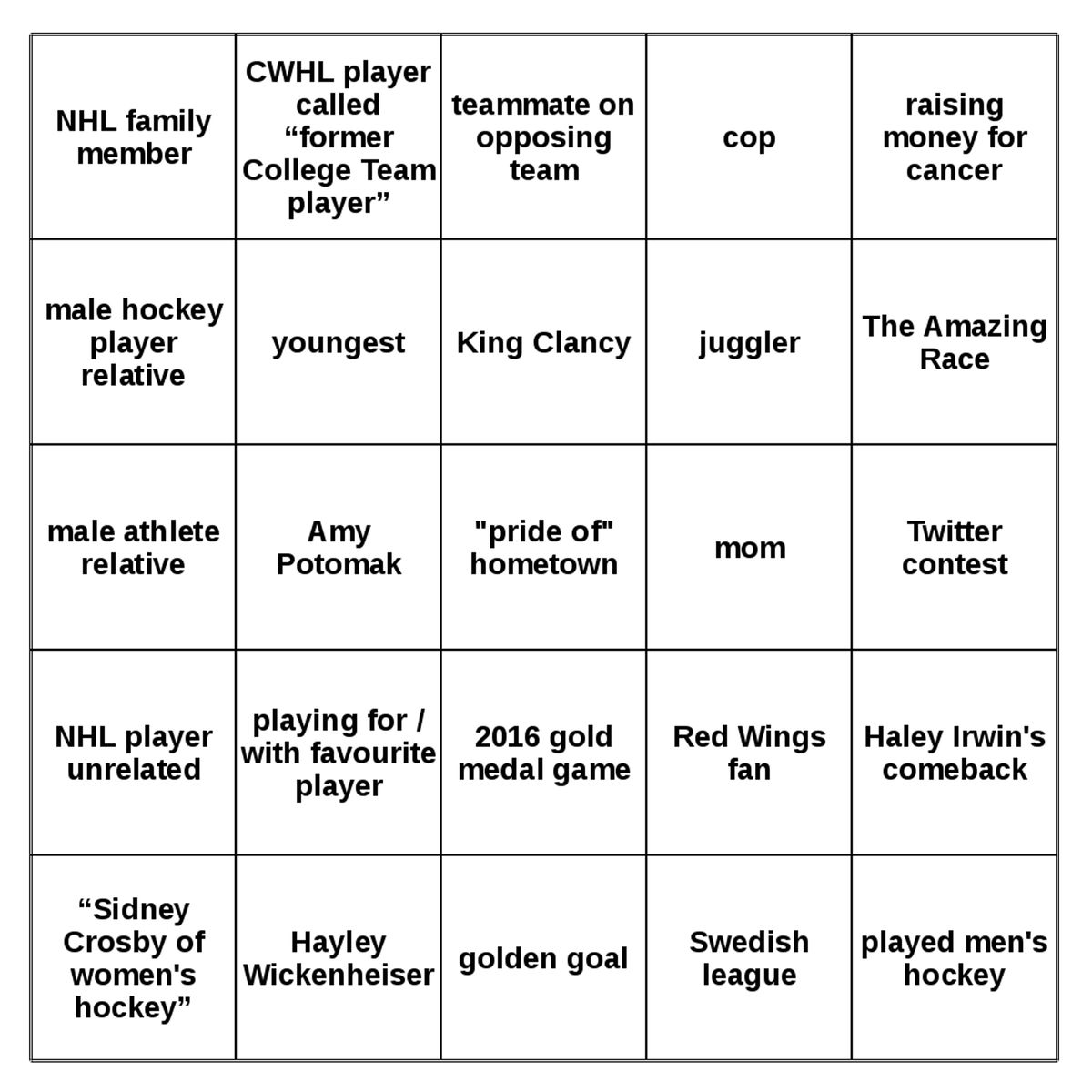 """Top row: NHL family member /  CWHL player called """"former College Team player"""" /  teammate on opposing team / cop /  raising money for cancer. Row 2: male hockey player relative / youngest / King Clancy / juggler / The Amazing Race. Row 3: male athlete rel"""