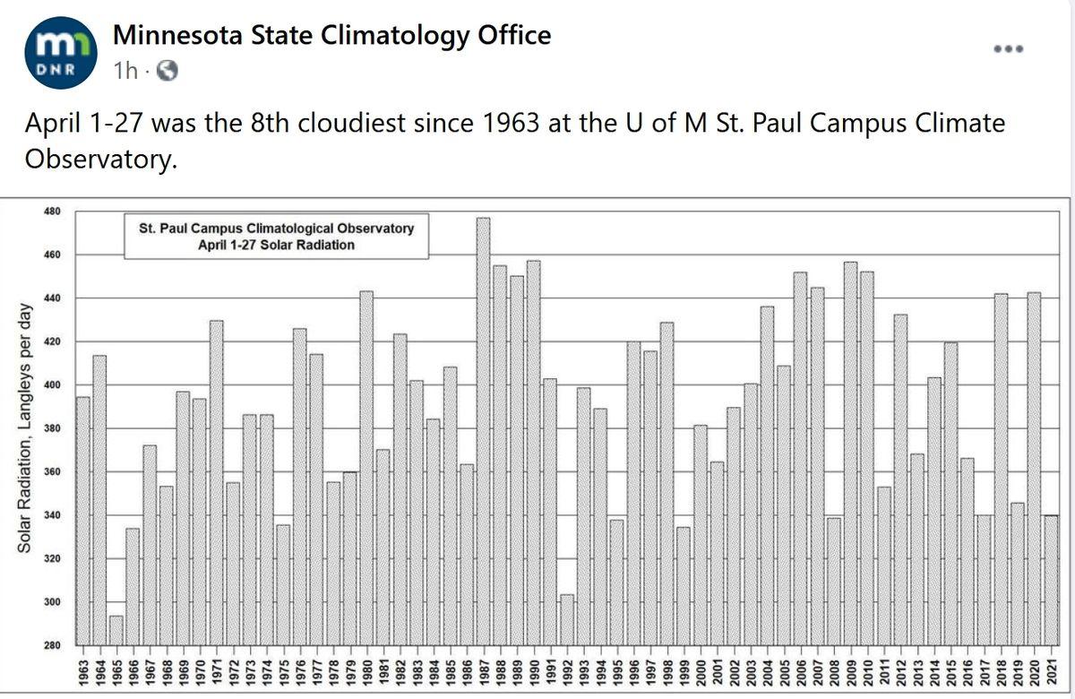 Cloudest April since 1963