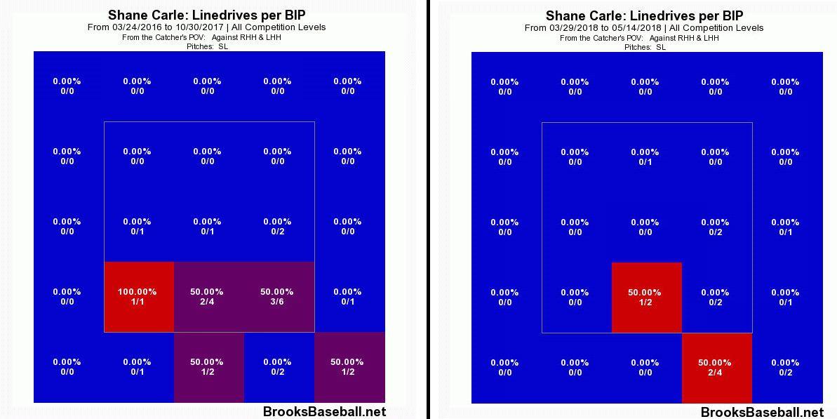 Carle's slider line drive rates