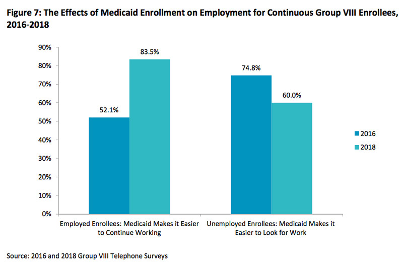 ScreenShot2018_08_23at5.01.02PM.170125 The success of Medicaid expansion, explained in 5 charts