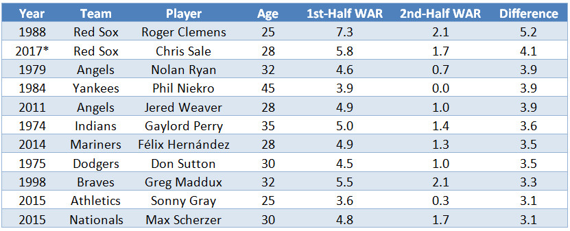 Table showing Rodger Clemens leading in WAR drop-off among pitchers with a 5.2-game difference