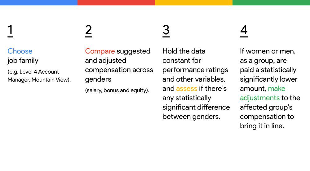google releases pay methodology in an attempt to prove no gender gap