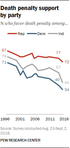 A chart shows partisan differences in support for the death penalty.