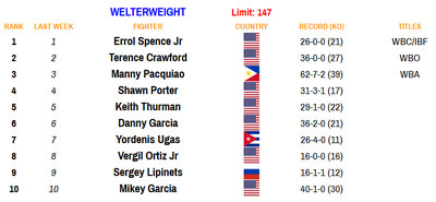 147 110220 - Bad Left Hook Boxing Rankings (Nov. 2, 2020): Davis joins Canelo as only fighters ranked in two divisions