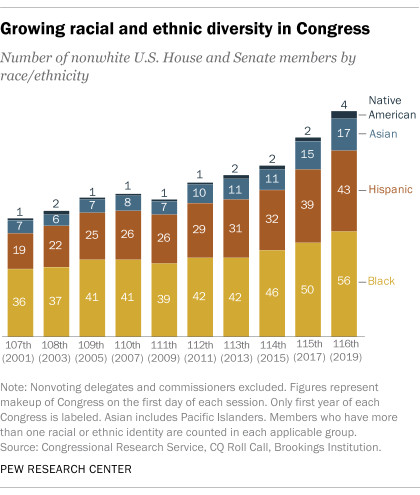 A chart showing the racial and ethnic diversity of Congress.