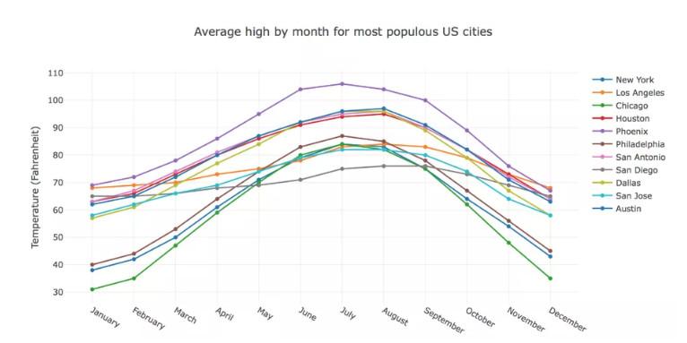 Top Five San Jose Weather March Celsius - Circus