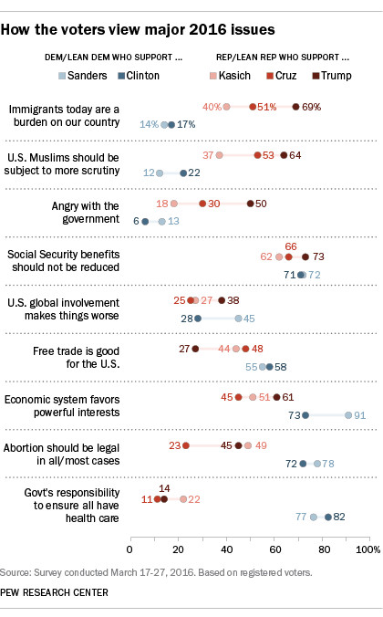 Chart showing the positions supporters of the five remaining presidential candidates hold on issues including trade, immigration, economic inequality, health care and Social Security. The data in this graphic is available here: http://www.people-press.org