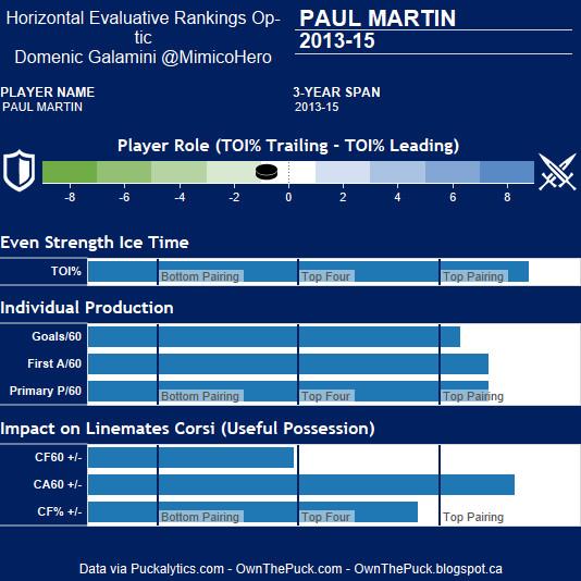 Paul Martin Chart