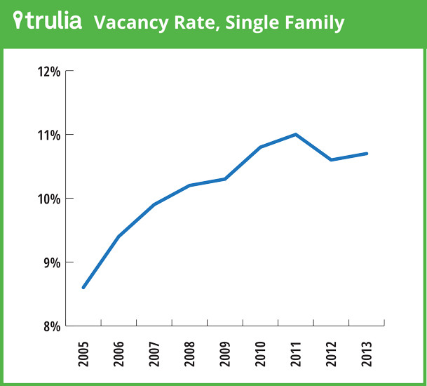 Vacancy rate houses