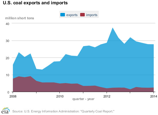 coal quarterly imports