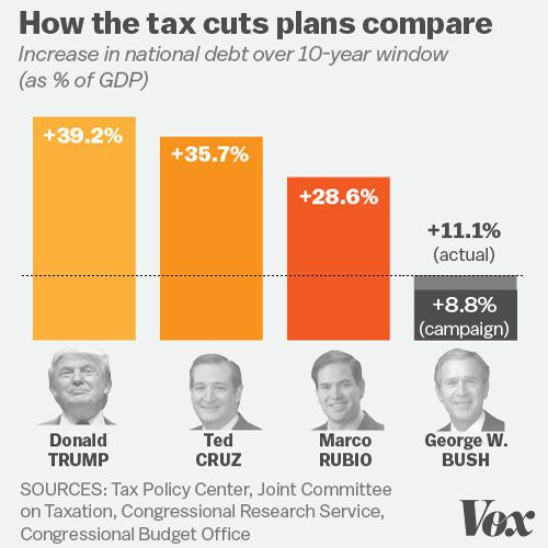 How tax cuts compare