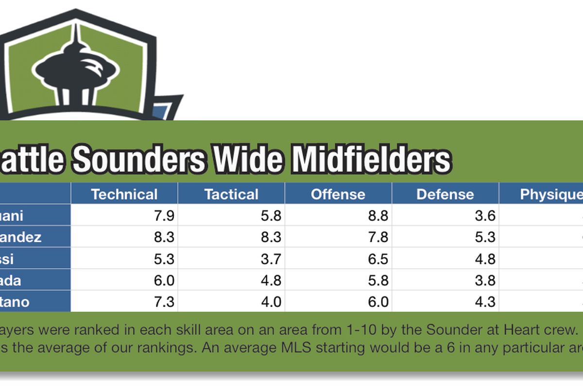Sounders Wingers Tools Rated