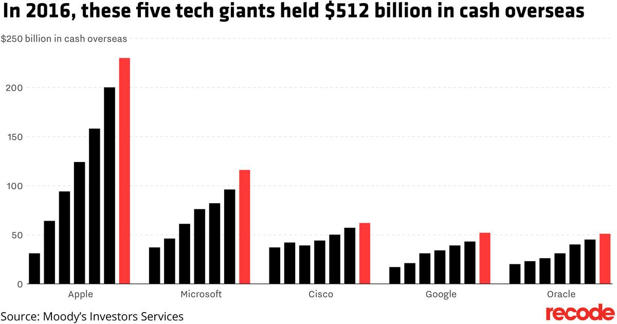 Tech companies with cash overseas