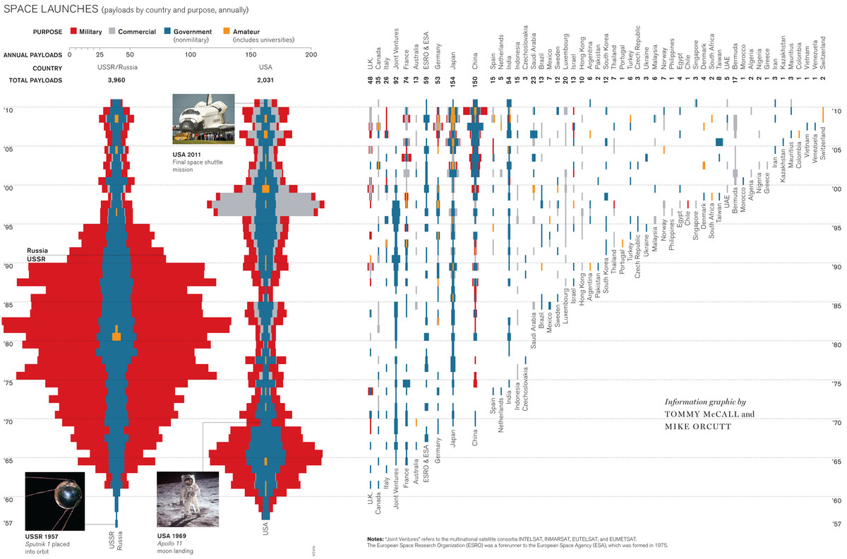 space launch history chart