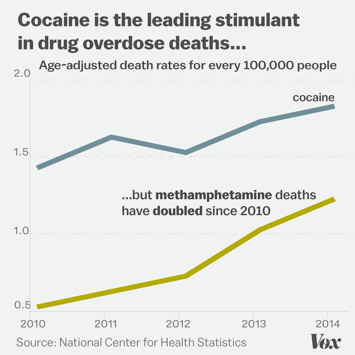 Chart showing the number of drug overdose deaths involving cocaine and meth
