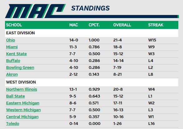 VB MAC Standings