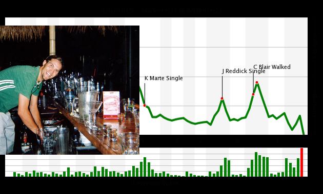 chart9.6