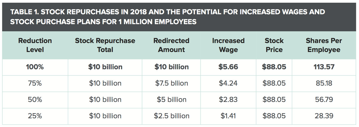 Chart showing how Walmart could have used $10 billion of its stock buybacks to boost employee wages or distribute stock to workers.