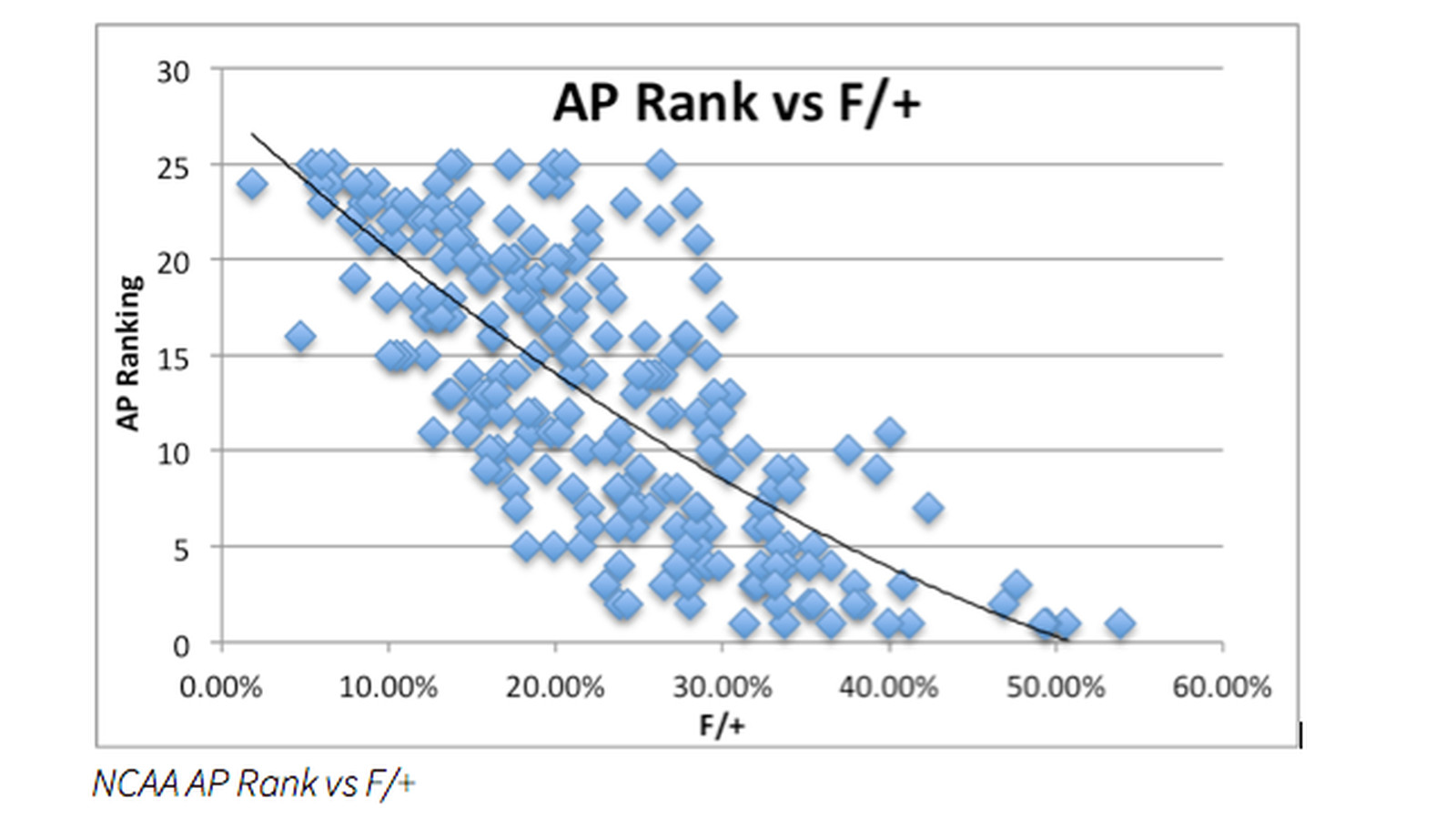 Chart suggests college football polls tend to be biased against the ACC