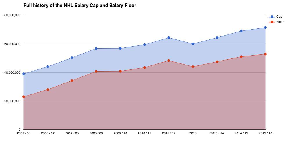 NHL salary cap set at $71 4 million for 2015-16 season - Broad