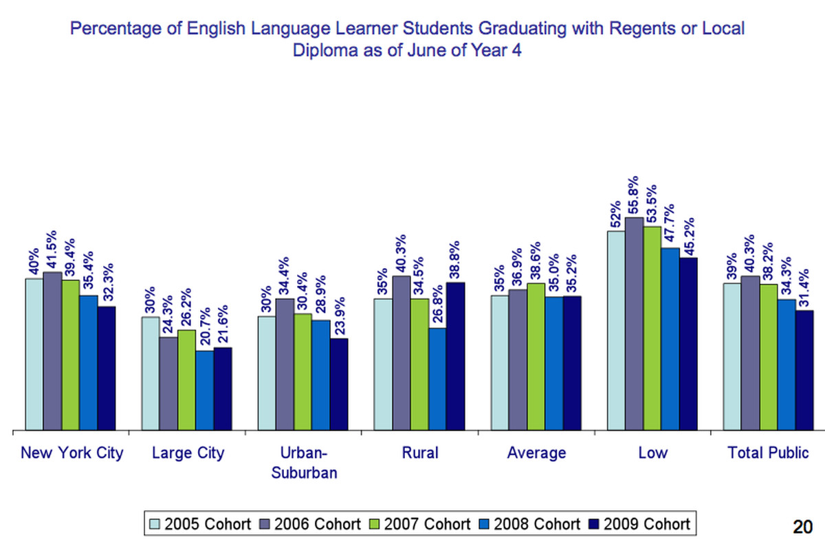 A slide from the state's report on annual graduation rates, which saw a continued drop for English language learners.