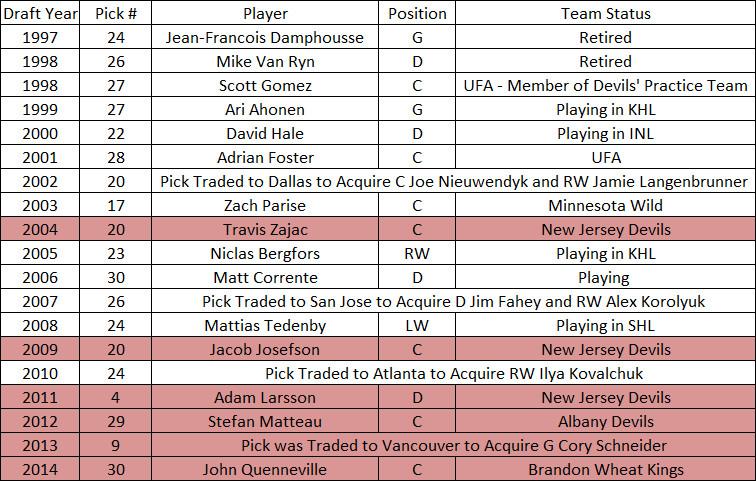 Devils Draft Picks Rd 1