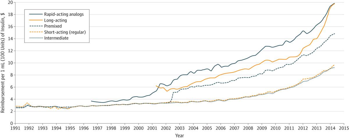 Colorado's insulin price cap, explained - Vox