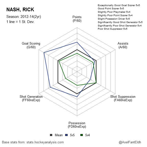 Rick Nash 2012-14