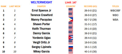 147 110920 - Rankings (Nov. 9, 2020): Where does Haney stand at lightweight?
