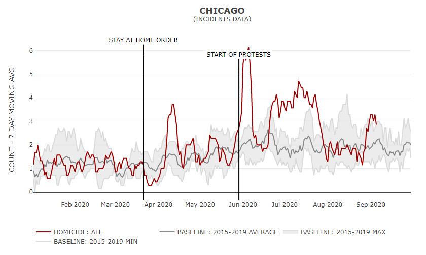 A chart of homicides in Chicago in 2020 versus previous years.