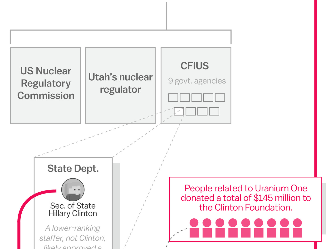 This Simple Chart Debunks The Conspiracy Theory That Hillary Clinton Diagram Also Palm Reading And Meaning On Sold Uranium To Russia Vox