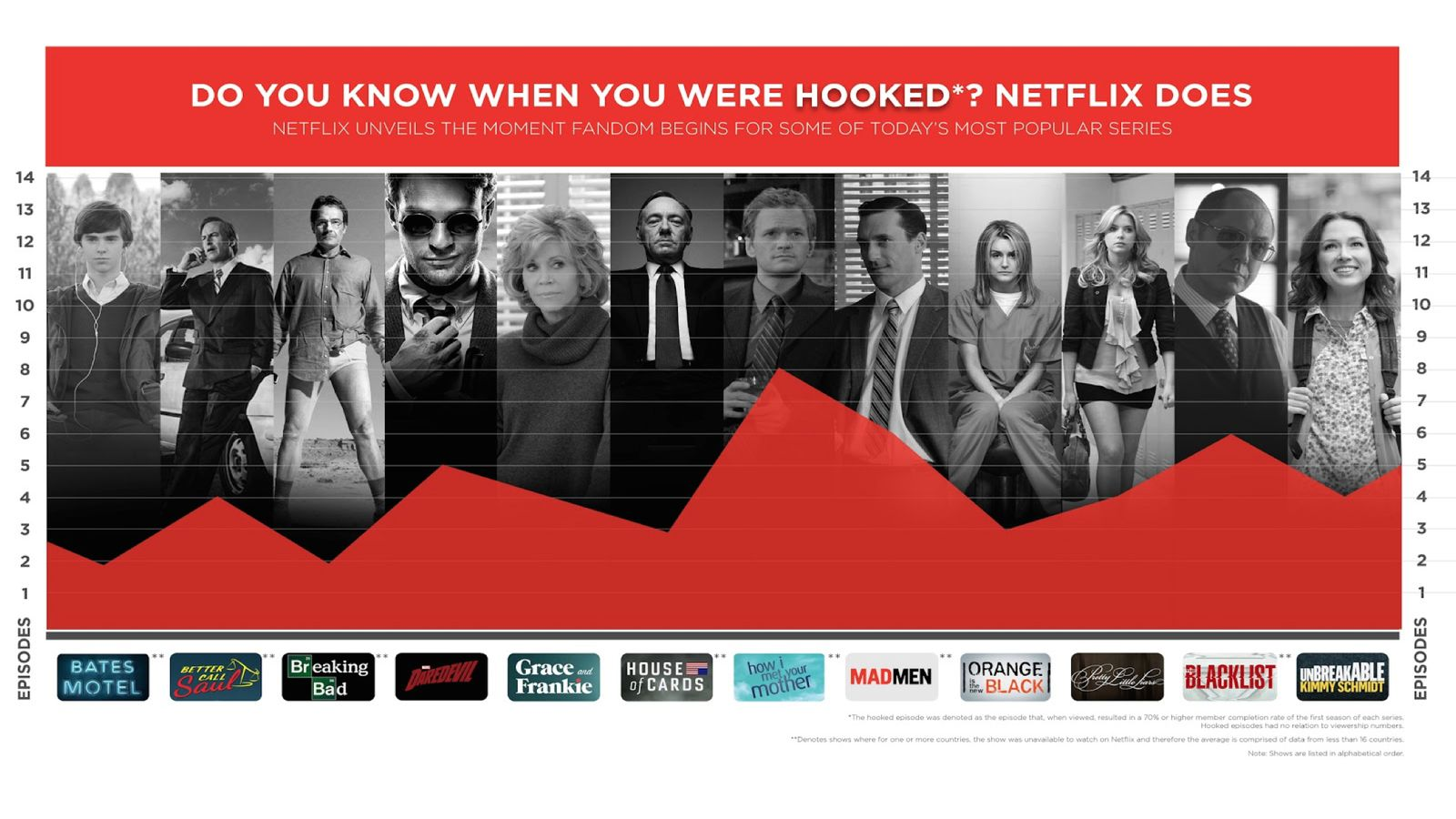Image result for netflix buying more shows
