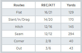 Jimmy Graham's Targets by Route