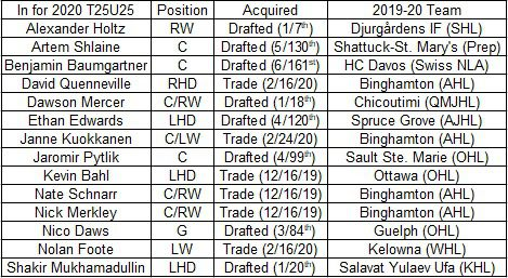 New Devils players for the 2020 Top 25 Devils Under 25 list