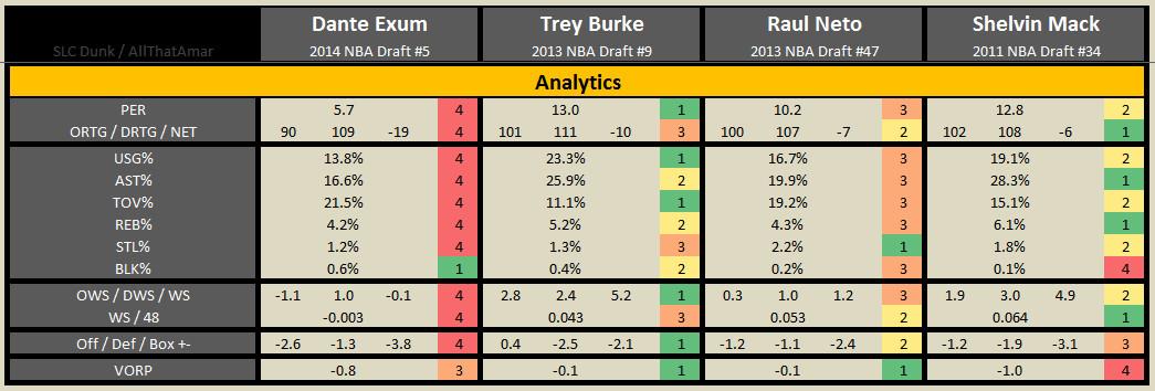 2015 2016 Exum Burke Neto Mack - 04 Analytics
