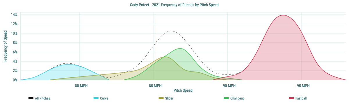 Cody Poteet- 2021 Frequency of Pitches by Pitch Speed
