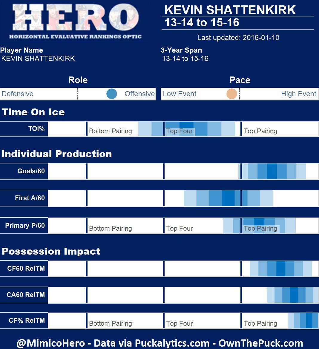 Kevin Shattenkirk Hero Chart