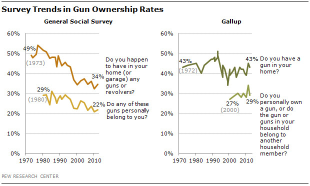 Gun ownership seems to be down.