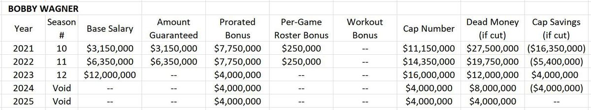 Proposed Contract Extension for Bobby Wagner