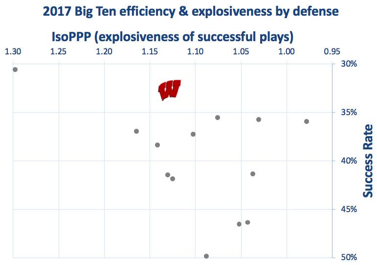 2017 Wisconsin defensive efficiency & explosiveness