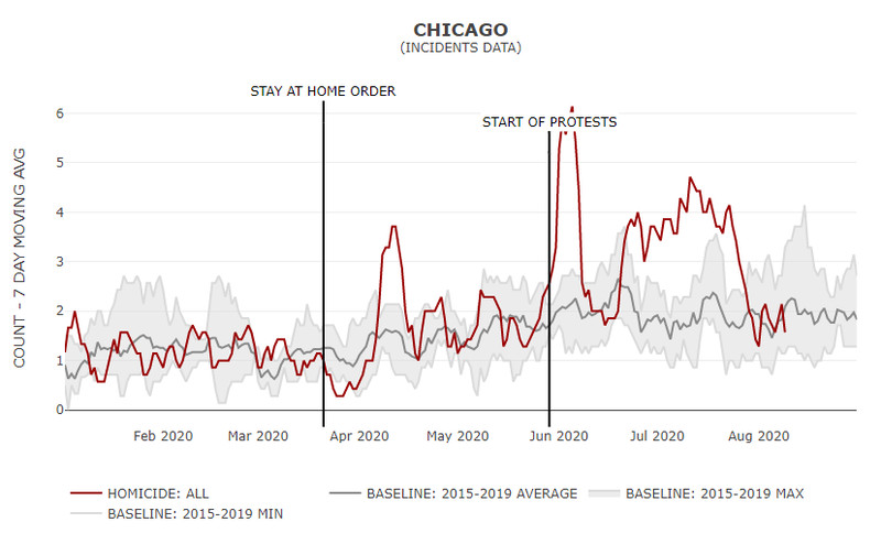 A chart of Chicago's homicide trends in 2020, compared to previous years.