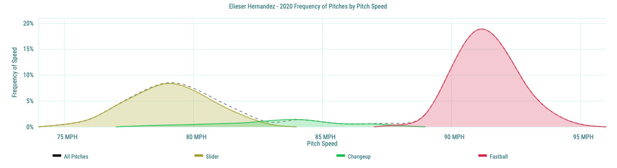 Elieser Hernandez - 2020 Frequency of Pitches by Pitch Speed